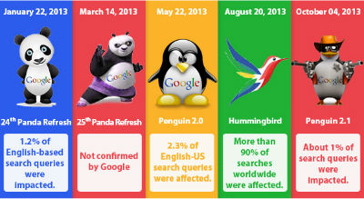 Google`s major algorithm updates in 2013