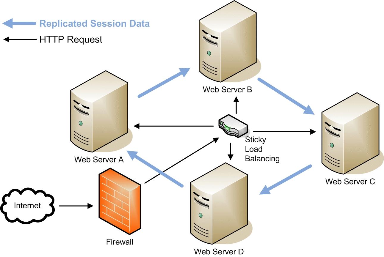 Server Cluster Vs. Load Balancing