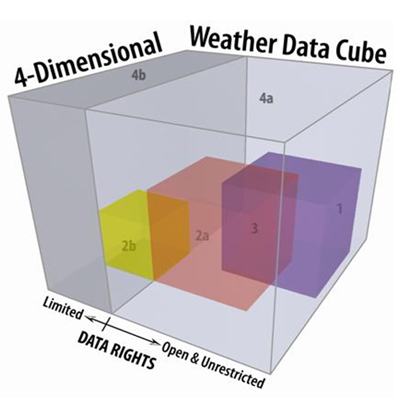 Wheather cube domains