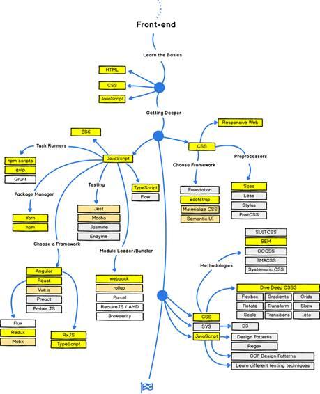 front-end roadmap development