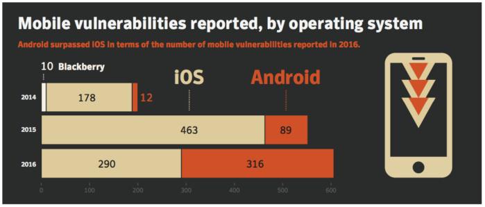 mobile vulnerabilities report