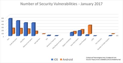 number of security vulnerabilities
