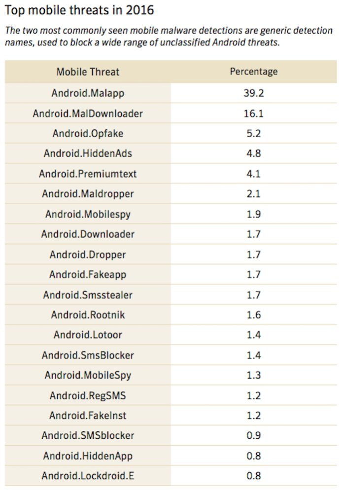 top mobile threats